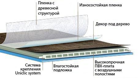 Водостойкий ламината AquaStep